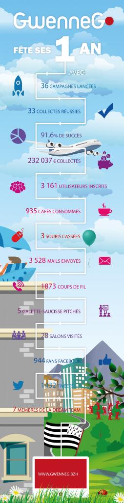infographie gwenneg