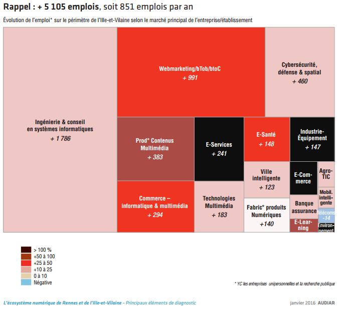 Nombres d'emplois créés en Ille-et-Vilaine selon les marchés - Chômage