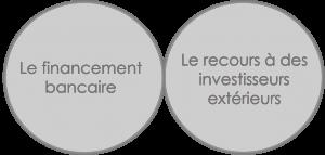 Schéma de financement