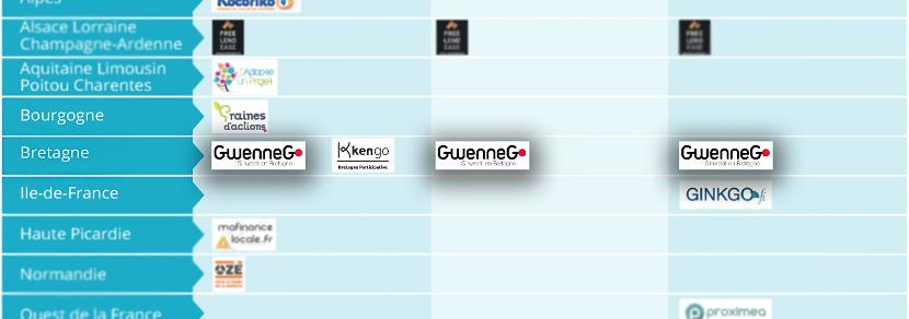 Les plateformes de crowdfunding françaises en 2016 - cartographie